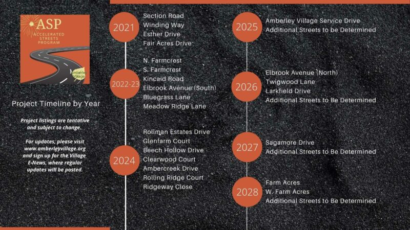 ASP Street improvements by year